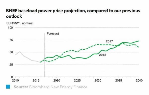 2018德国电力市场展望