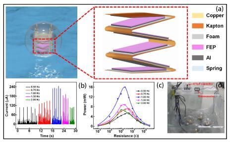 耦合弹簧及多层结构的球形摩擦纳米发电机制备成功