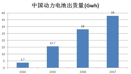 中美新能源汽车核心技术大PK