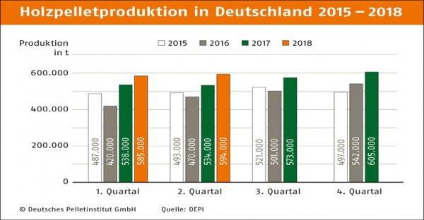 德国上半年木质颗粒产量达到创纪录的118万吨