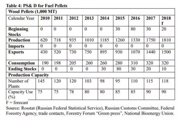 USDA FAS GAIN报告:俄罗斯木屑颗粒生产及贸易数据