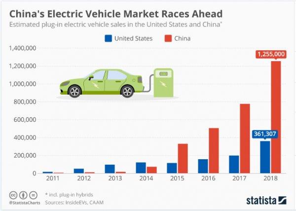 美电动汽车竞赛:中国大幅领