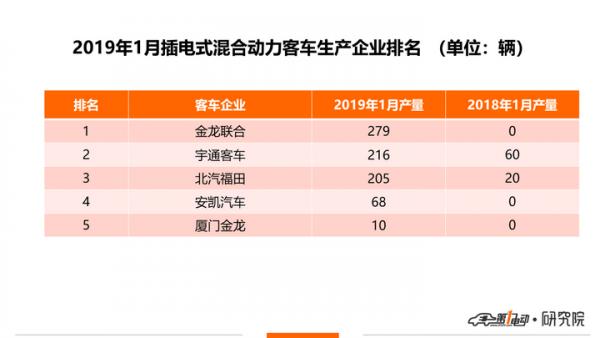 2019年电瓶排行榜_此三家电池厂在2019年也将稳居电池片出货前三名之列