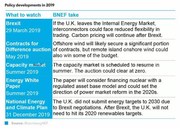 2019英国电力市场政策综述及
