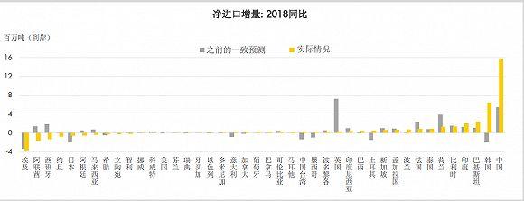 中国2018年LNG净进口增量位