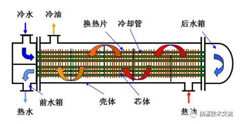管壳式换热器的工作原理_管壳式换热器设计原理,管壳式换热器价格
