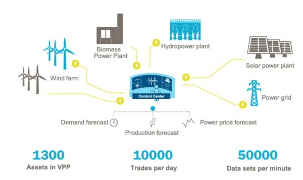 整合可再生能源组成可调度虚