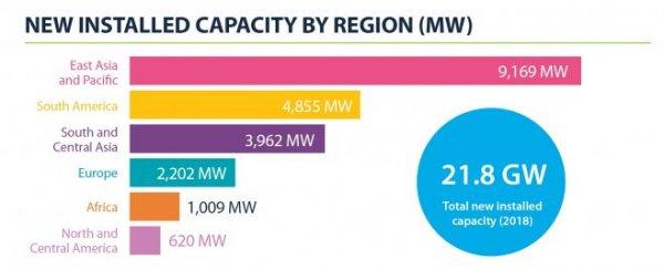 2018年新增水电装机容量区域分布图