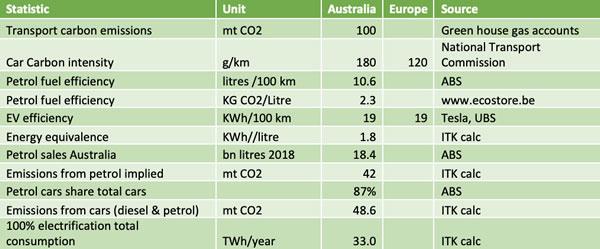 澳大利亚交通领域碳排放、汽