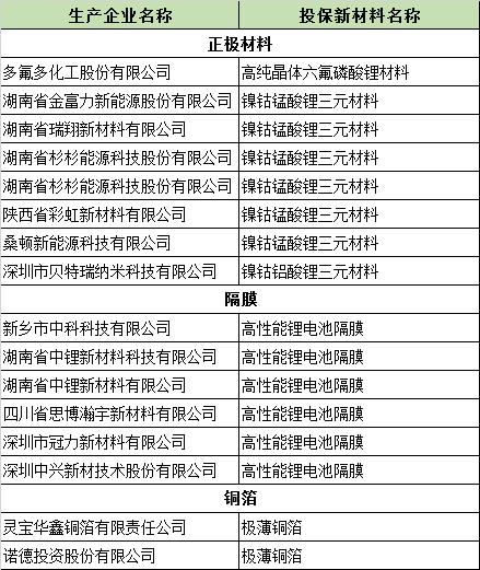 16家锂电池企业被纳入2018