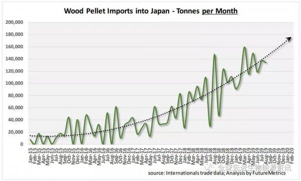 最美的太阳歌词日本和韩国木屑颗粒市场:洞悉其颗粒购买能力