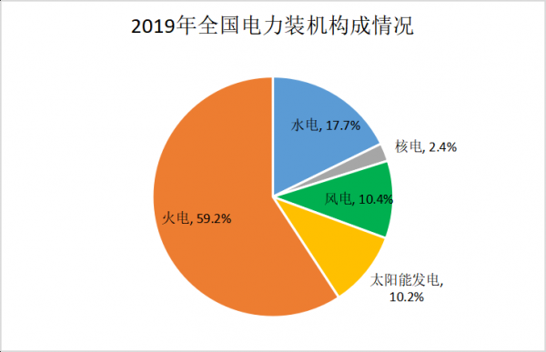 2019年各省新增装机、发电量情况