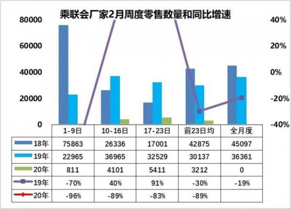 2月第三周乘用车市场销量同比下降83