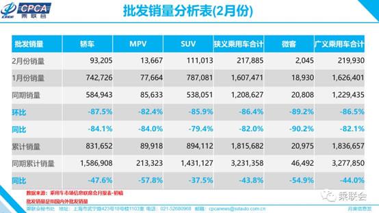 乘联会:2月销量1.1万台 销量低谷或将持续至5月