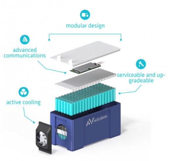 Aceleron研发可回收再利用电动汽车电池