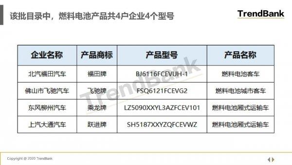 工信部最新《推荐目录》发布:亿华通、捷氢科技、深圳国氢、广东鸿力榜上有名