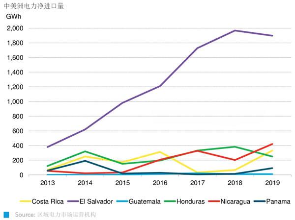 孤则弱,合则强:中美洲区域电力市场