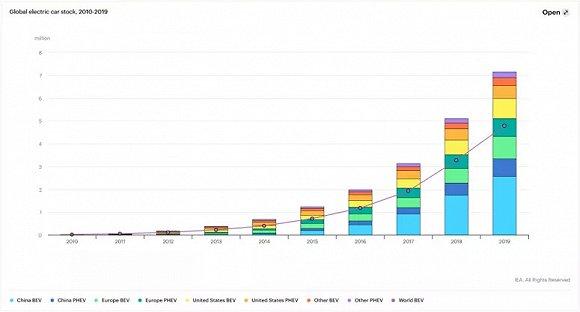 全球电动汽车增速放缓 保有量达720万辆