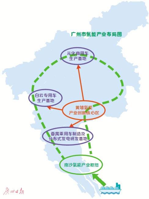 《广州市氢能产业发展规划(2019-2030年)》审议通过