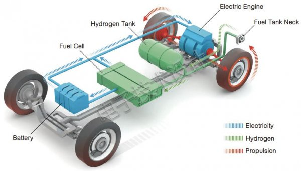 欧盟委员会看好氢燃料电池汽车