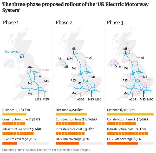 """英国酝酿建设""""电动高速公路""""为卡车提供动力 效率三倍于氢燃料电池卡车"""
