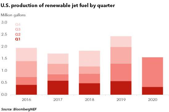 第二季度的美国可再生航空燃料产量跃升至100万加仑以上