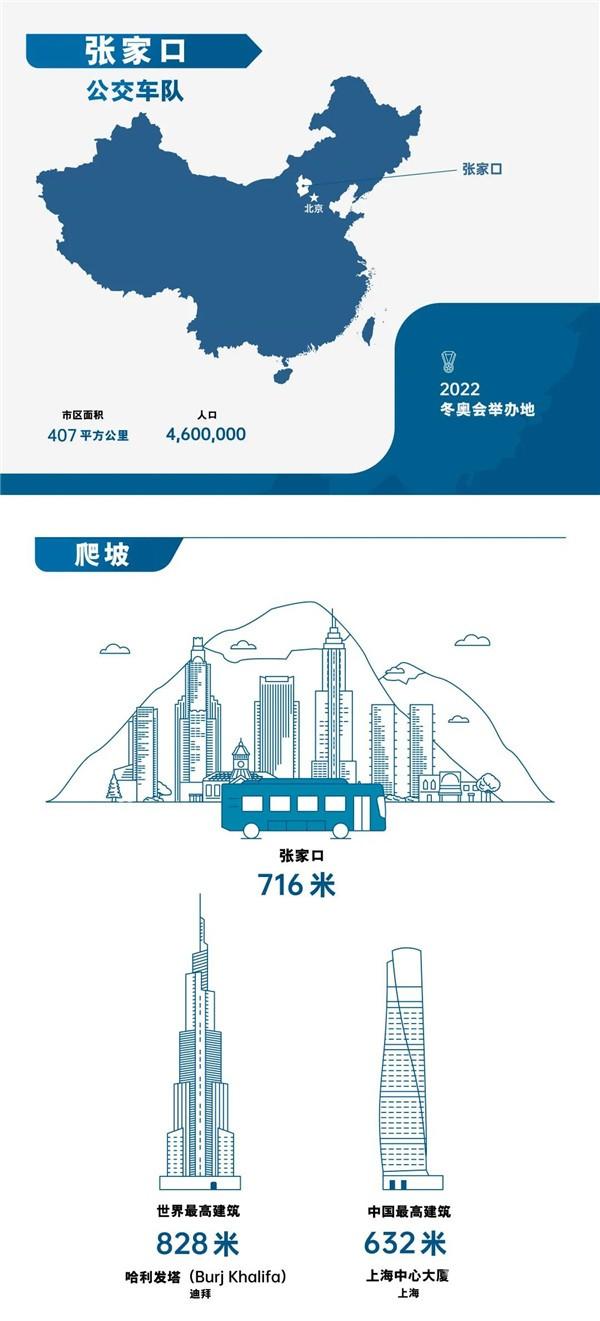 74辆装配康明斯燃料电池公交车备战北京冬奥会