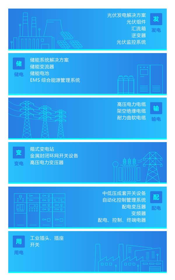 正泰全产业链开启船岸电气一体化新模式