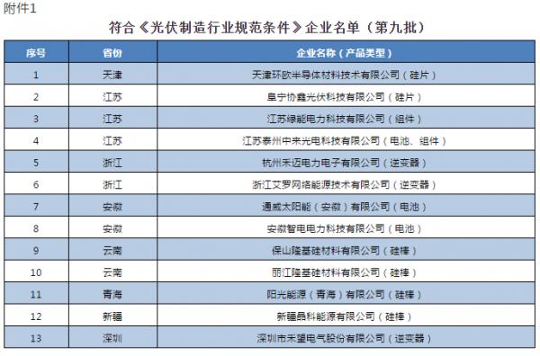 工信部发布第九批《光伏制造行业规范条件》企业名单