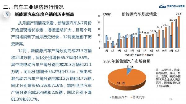 中汽协:抢装高潮未现 12月燃料电池汽车产销为264辆和229辆