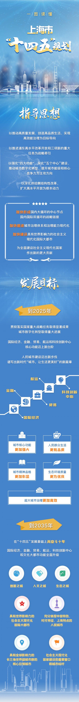 """一图读懂上海市""""十四五""""规划"""