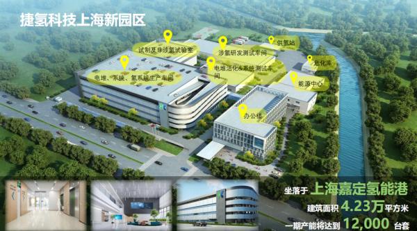 总投资5亿元!捷氢科技上海新园区项目有望在上半年投产