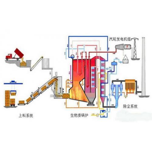 生物质直燃发电系统