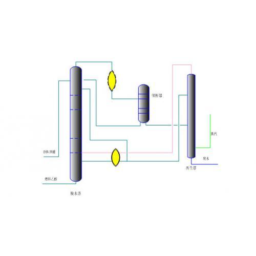 燃料乙醇生产技术