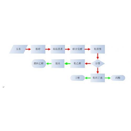 燃料乙醇、生物丁醇联合生产装置