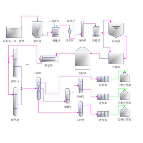 生物丁醇生产技术