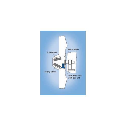 風機用電動變槳系統