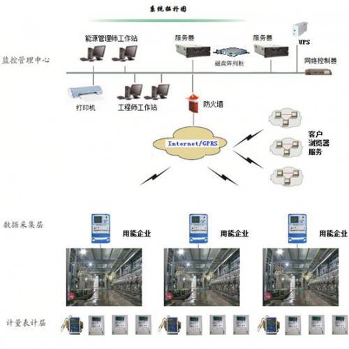 企业能源管理中心