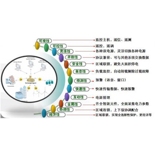 智能电器监控系统