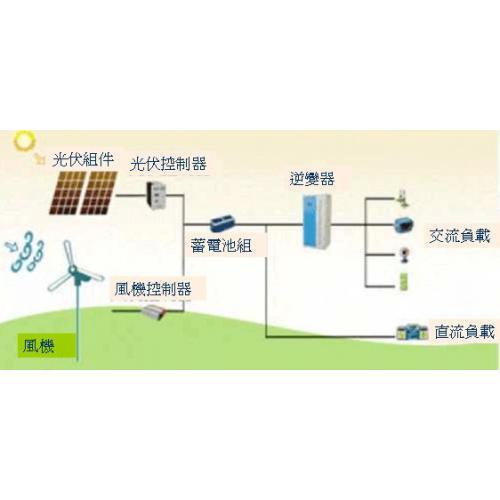 风光储能电站锂电池