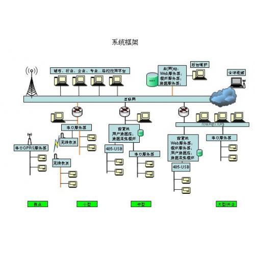 PDM軟件