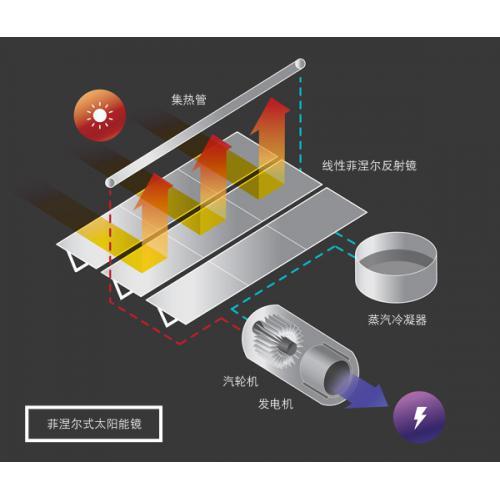 菲涅爾式太陽能鏡