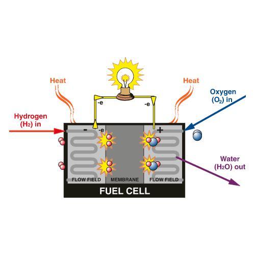甲醇重整制氢燃料电池