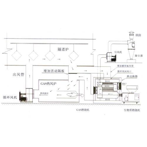 传统工业炉节能环保改造服务