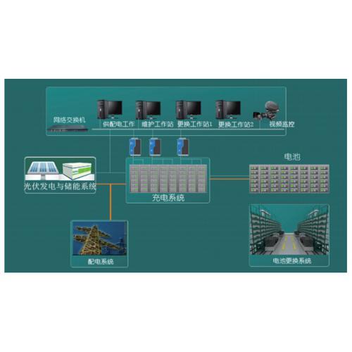 充换电站监控管理系统