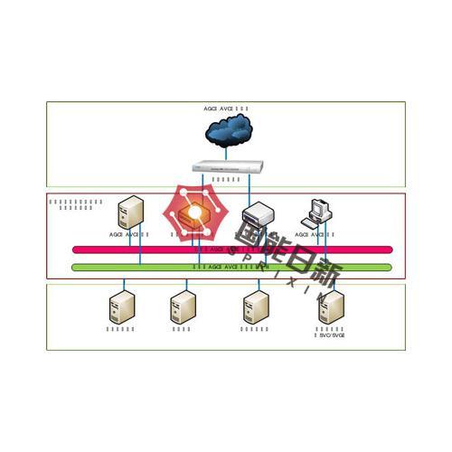 风电场自动发电控制、自动电压控制系统