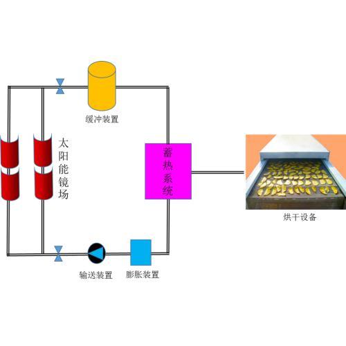 太阳能果蔬烘干系统、太阳能烘干系统