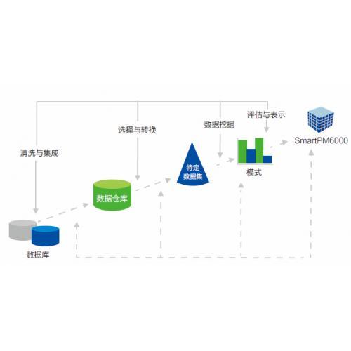 SmartPiEMS能源管理系统