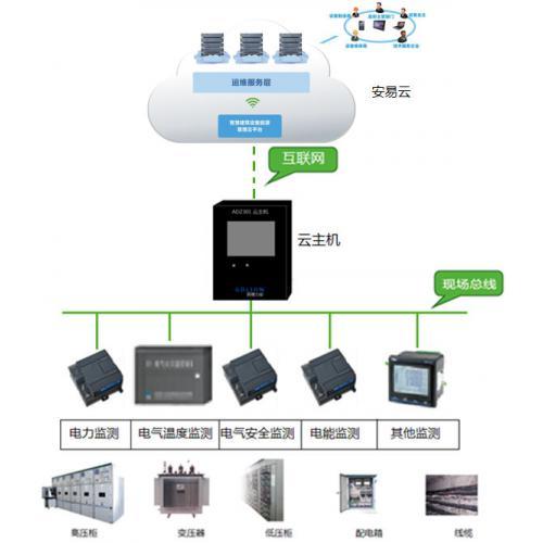 GDS2000电气安全电能云管理系统