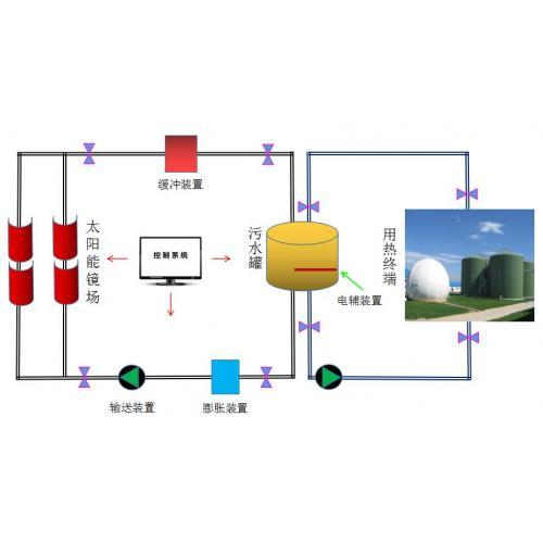 沼气太阳能沼气加热系统